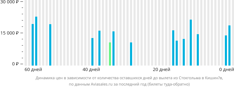 Динамика цен в зависимости от количества оставшихся дней до вылета из Стокгольма в Кишинёв