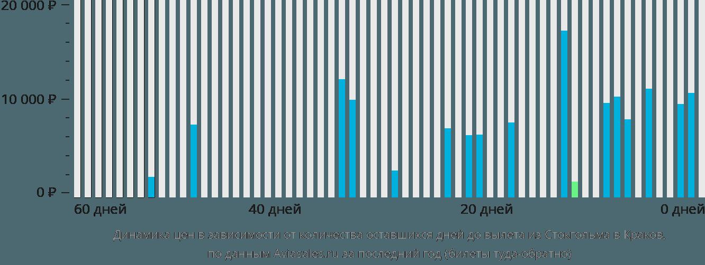 Динамика цен в зависимости от количества оставшихся дней до вылета из Стокгольма в Краков