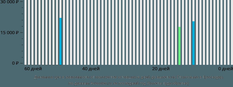 Динамика цен в зависимости от количества оставшихся дней до вылета из Стокгольма в Краснодар