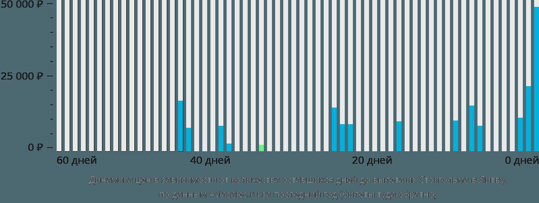Динамика цен в зависимости от количества оставшихся дней до вылета из Стокгольма в Литву