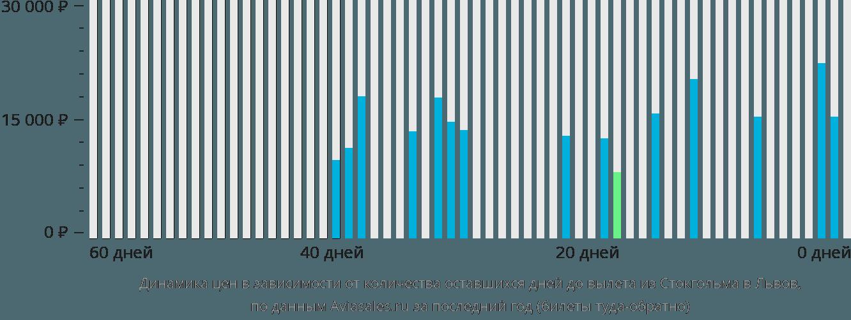 Динамика цен в зависимости от количества оставшихся дней до вылета из Стокгольма в Львов