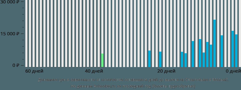 Динамика цен в зависимости от количества оставшихся дней до вылета из Стокгольма в Мальмё