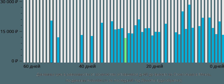 Динамика цен в зависимости от количества оставшихся дней до вылета из Стокгольма в Минск