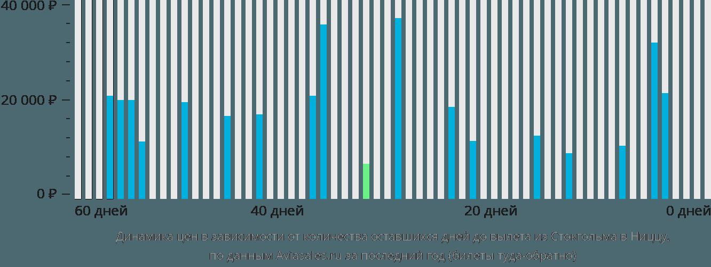 Динамика цен в зависимости от количества оставшихся дней до вылета из Стокгольма в Ниццу