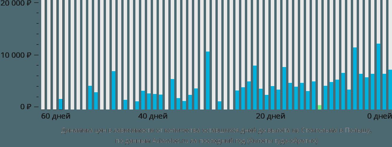 Динамика цен в зависимости от количества оставшихся дней до вылета из Стокгольма в Польшу