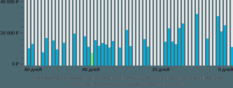 Динамика цен в зависимости от количества оставшихся дней до вылета из Стокгольма в Рейкьявик