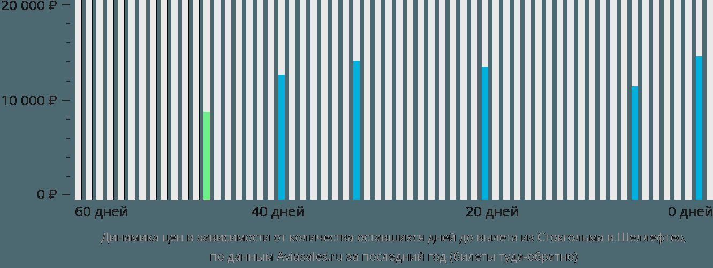 Динамика цен в зависимости от количества оставшихся дней до вылета из Стокгольма в Шеллефтео