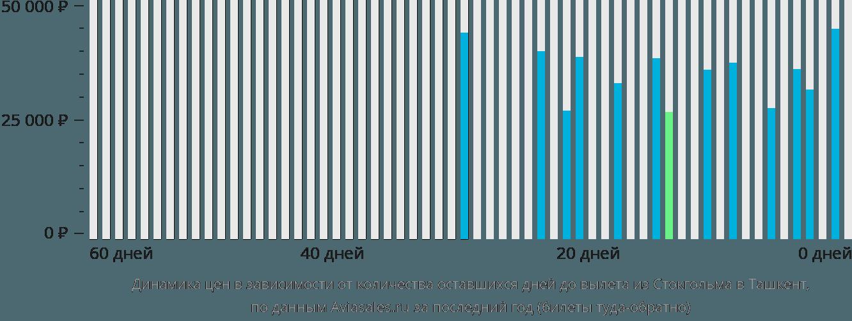 Динамика цен в зависимости от количества оставшихся дней до вылета из Стокгольма в Ташкент