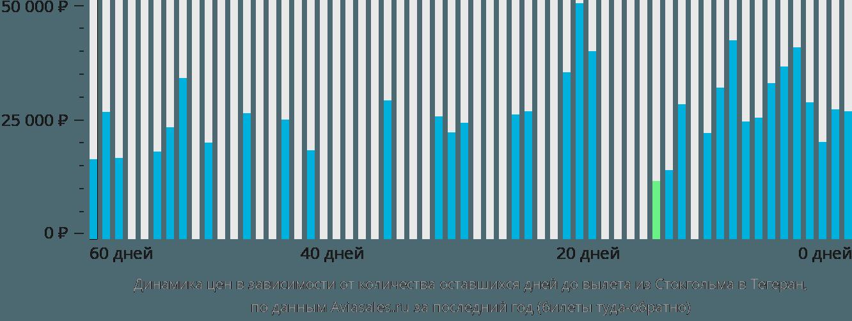 Динамика цен в зависимости от количества оставшихся дней до вылета из Стокгольма в Тегеран