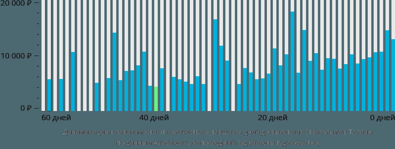 Динамика цен в зависимости от количества оставшихся дней до вылета из Стокгольма в Таллин