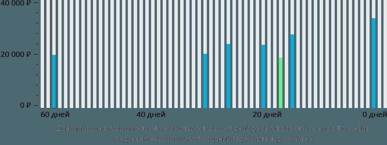 Динамика цен в зависимости от количества оставшихся дней до вылета из Стокгольма в Тель-Авив