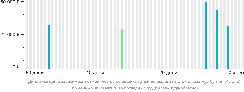 Динамика цен в зависимости от количества оставшихся дней до вылета из Стокгольма в Нур-Султан (Астана)