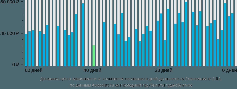 Динамика цен в зависимости от количества оставшихся дней до вылета из Стокгольма в США