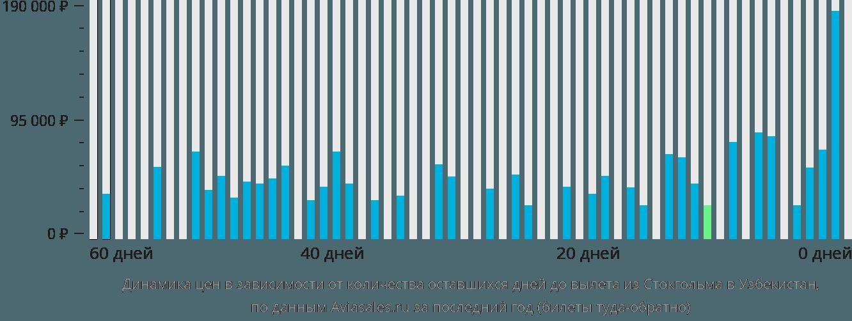 Динамика цен в зависимости от количества оставшихся дней до вылета из Стокгольма в Узбекистан