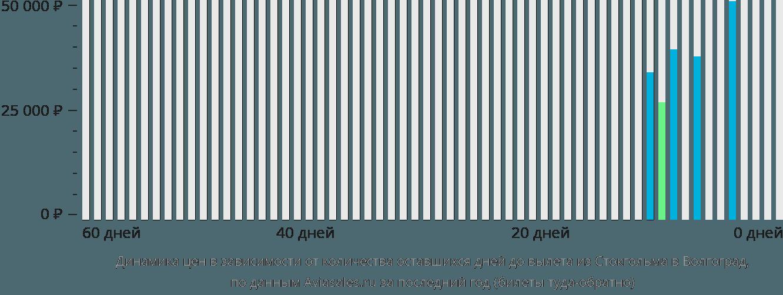 Динамика цен в зависимости от количества оставшихся дней до вылета из Стокгольма в Волгоград