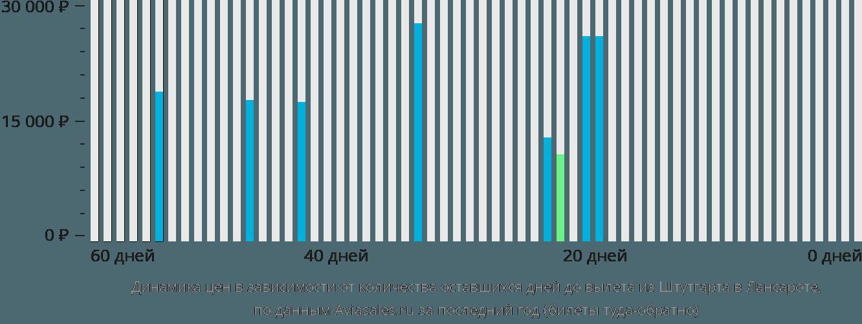 Динамика цен в зависимости от количества оставшихся дней до вылета из Штутгарта в Лансароте
