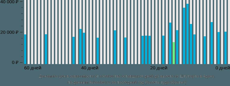 Динамика цен в зависимости от количества оставшихся дней до вылета из Штутгарта в Адану