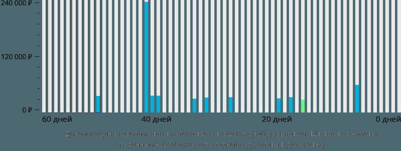 Динамика цен в зависимости от количества оставшихся дней до вылета из Штутгарта в Алматы