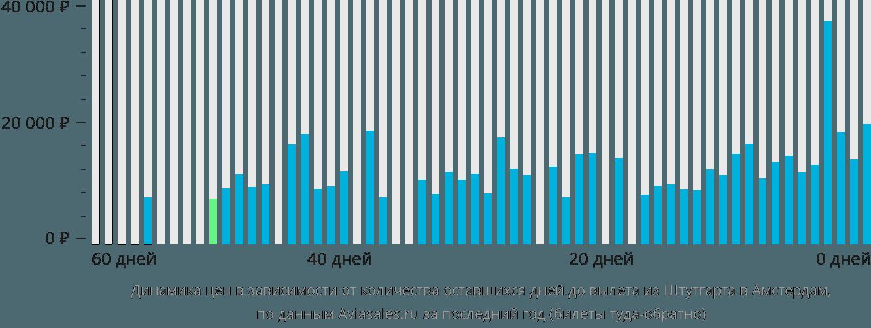 Динамика цен в зависимости от количества оставшихся дней до вылета из Штутгарта в Амстердам