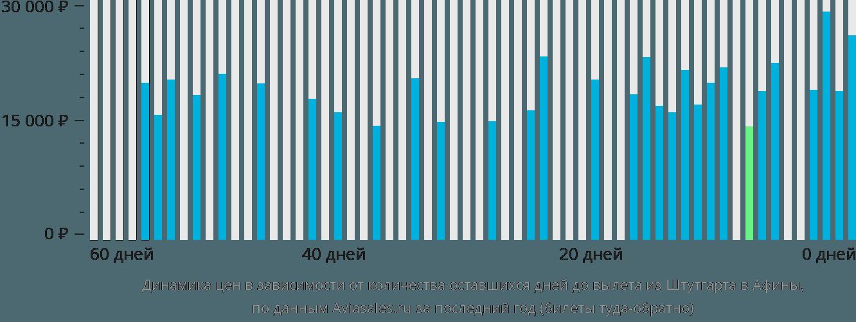 Динамика цен в зависимости от количества оставшихся дней до вылета из Штутгарта в Афины