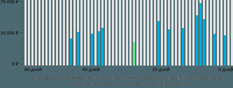 Динамика цен в зависимости от количества оставшихся дней до вылета из Штутгарта в Челябинск