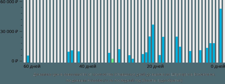 Динамика цен в зависимости от количества оставшихся дней до вылета из Штутгарта в Копенгаген