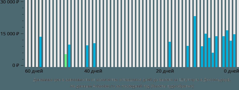 Динамика цен в зависимости от количества оставшихся дней до вылета из Штутгарта в Дюссельдорф