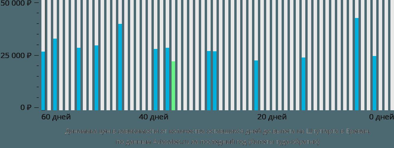 Динамика цен в зависимости от количества оставшихся дней до вылета из Штутгарта в Ереван