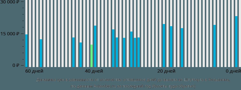 Динамика цен в зависимости от количества оставшихся дней до вылета из Штутгарта в Хельсинки