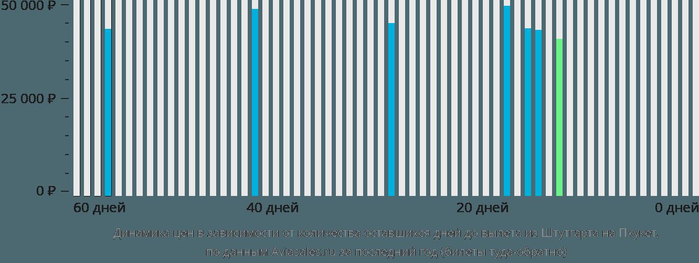 Динамика цен в зависимости от количества оставшихся дней до вылета из Штутгарта на Пхукет