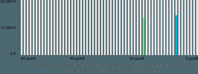 Динамика цен в зависимости от количества оставшихся дней до вылета из Штутгарта в Харьков