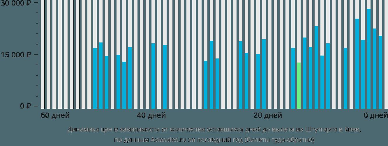 Динамика цен в зависимости от количества оставшихся дней до вылета из Штутгарта в Киев