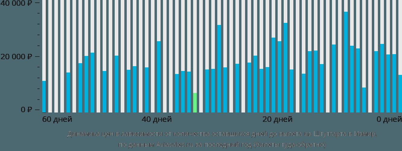 Динамика цен в зависимости от количества оставшихся дней до вылета из Штутгарта в Измир