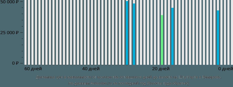Динамика цен в зависимости от количества оставшихся дней до вылета из Штутгарта в Кемерово
