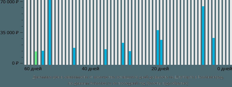 Динамика цен в зависимости от количества оставшихся дней до вылета из Штутгарта в Калининград