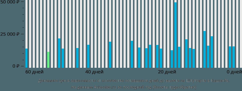 Динамика цен в зависимости от количества оставшихся дней до вылета из Штутгарта в Кишинёв