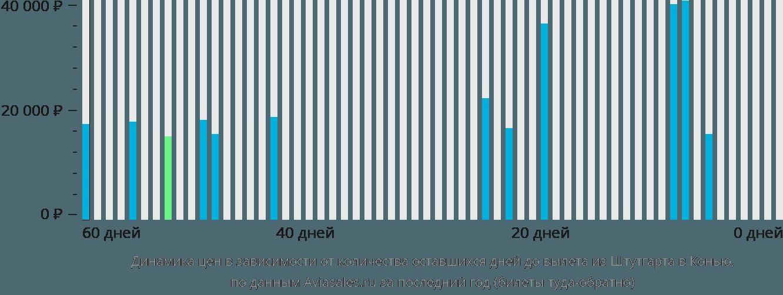 Динамика цен в зависимости от количества оставшихся дней до вылета из Штутгарта в Конью