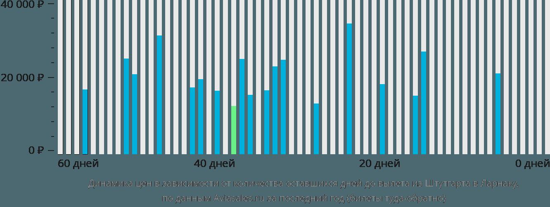 Динамика цен в зависимости от количества оставшихся дней до вылета из Штутгарта в Ларнаку