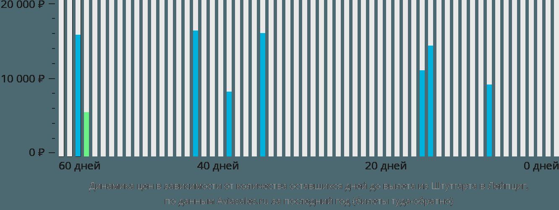 Динамика цен в зависимости от количества оставшихся дней до вылета из Штутгарта в Лейпциг