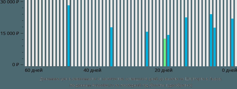 Динамика цен в зависимости от количества оставшихся дней до вылета из Штутгарта в Львов
