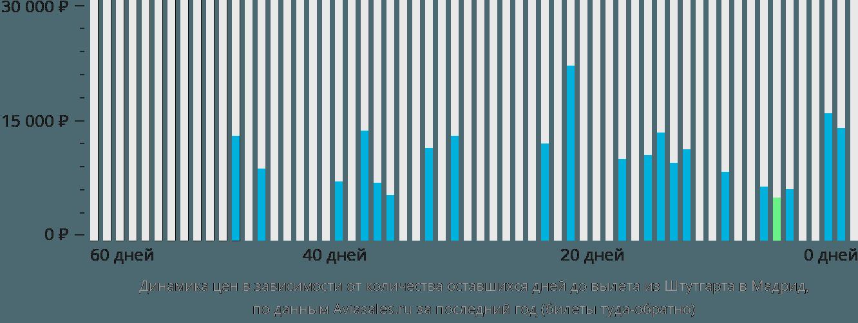 Динамика цен в зависимости от количества оставшихся дней до вылета из Штутгарта в Мадрид