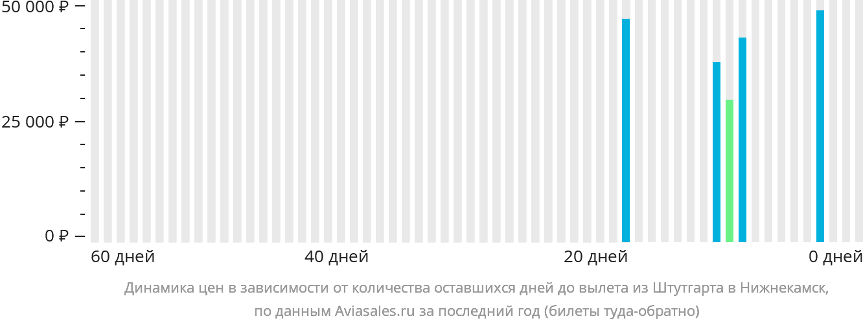 Динамика цен в зависимости от количества оставшихся дней до вылета из Штутгарта в Нижнекамск