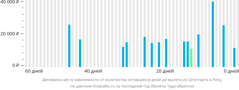 Динамика цен в зависимости от количества оставшихся дней до вылета из Штутгарта в Ригу