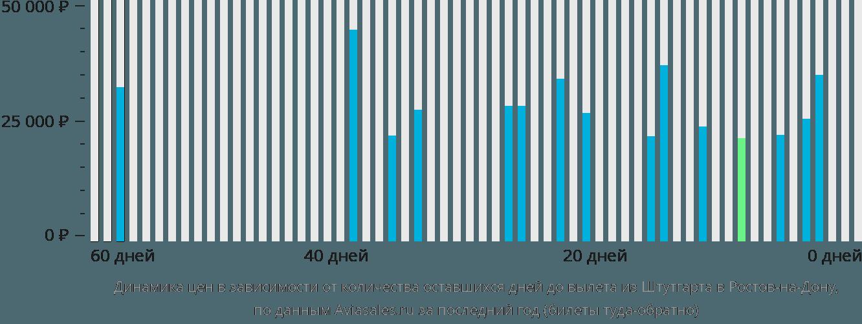 Динамика цен в зависимости от количества оставшихся дней до вылета из Штутгарта в Ростов-на-Дону