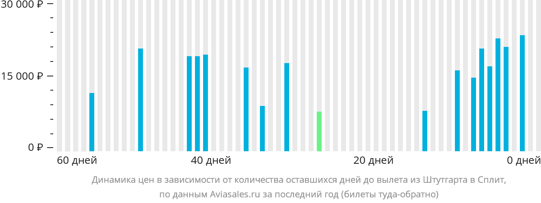 Динамика цен в зависимости от количества оставшихся дней до вылета из Штутгарта в Сплит
