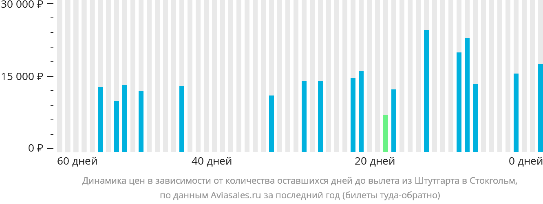 Динамика цен в зависимости от количества оставшихся дней до вылета из Штутгарта в Стокгольм