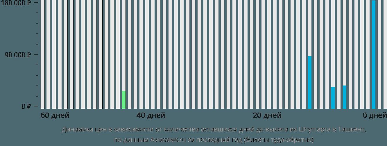 Динамика цен в зависимости от количества оставшихся дней до вылета из Штутгарта в Ташкент