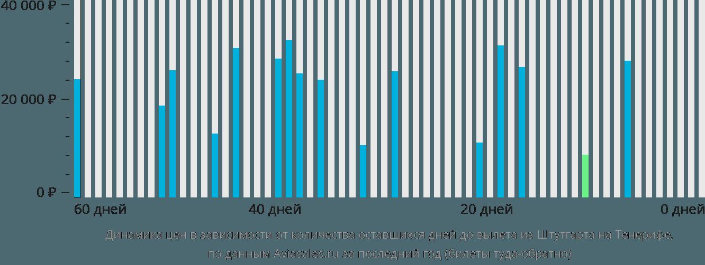 Динамика цен в зависимости от количества оставшихся дней до вылета из Штутгарта на Тенерифе