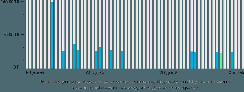 Динамика цен в зависимости от количества оставшихся дней до вылета из Штутгарта в Тюмень