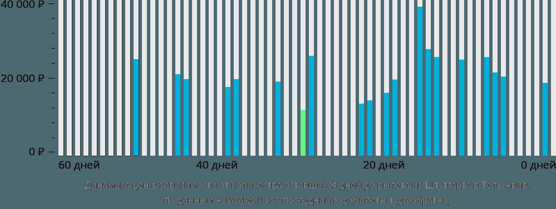Динамика цен в зависимости от количества оставшихся дней до вылета из Штутгарта в Тель-Авив